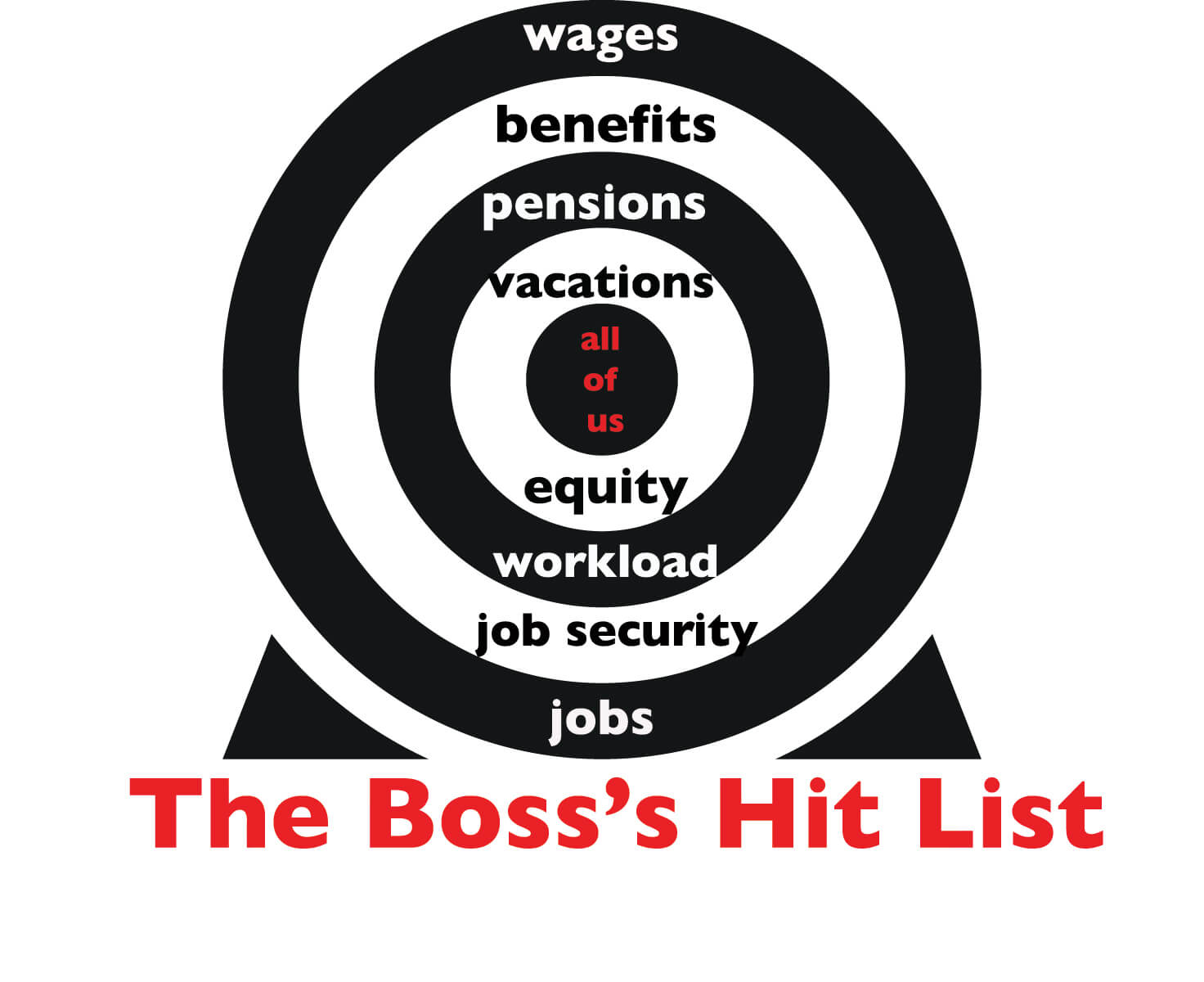 Image of a black and white archery target entitled 'The Boss's Hit List.' The words 'wages, benefits, pensions, vacations, equity, workload, job security, and jobs' are written in the target's rings. The bull's eye contains the words 'all of us' in red.