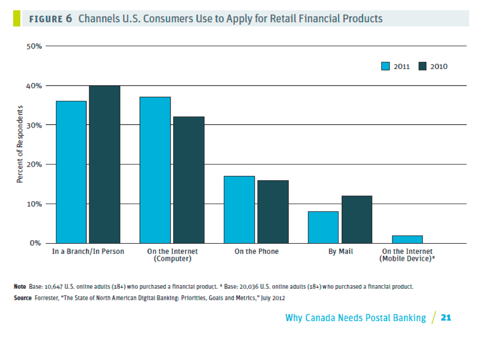 Figure 6: Channels US consumers use to apply for retail financial products