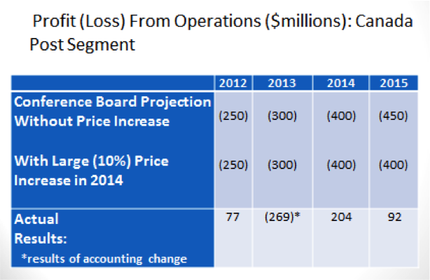 The Conference Board Report, like the Task Force, greatly underestimated parcel volume increases, productivity gains, impact of the 2014 rate increase and the ability of CPC to reduce staffing in line with transaction mail volume declines.